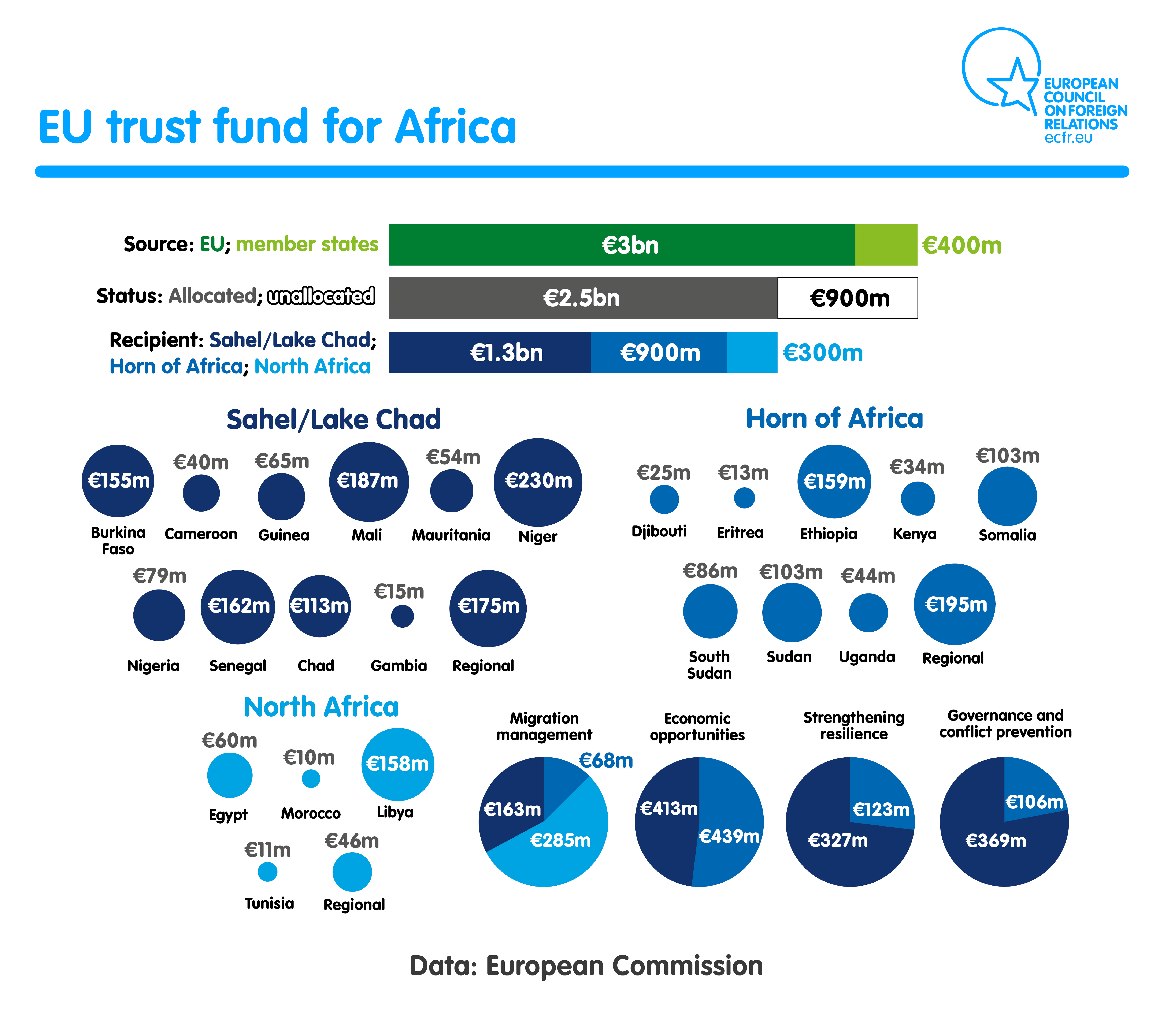 EU Trust Fund inforgraphics