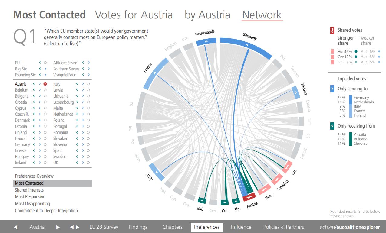 Austria most contact