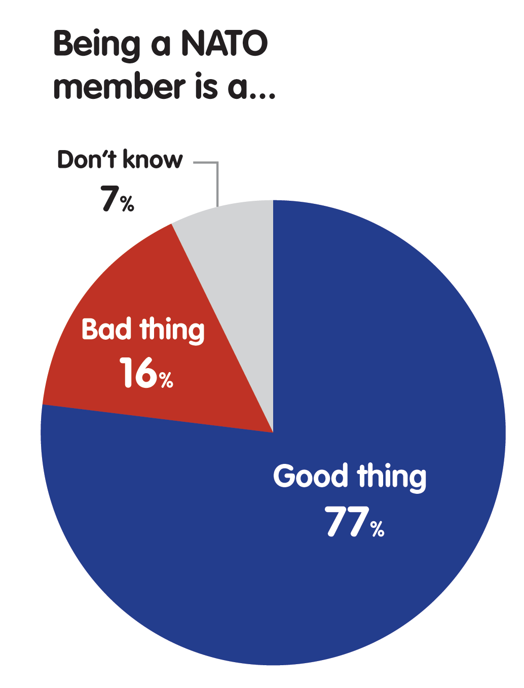 support for NATO membership