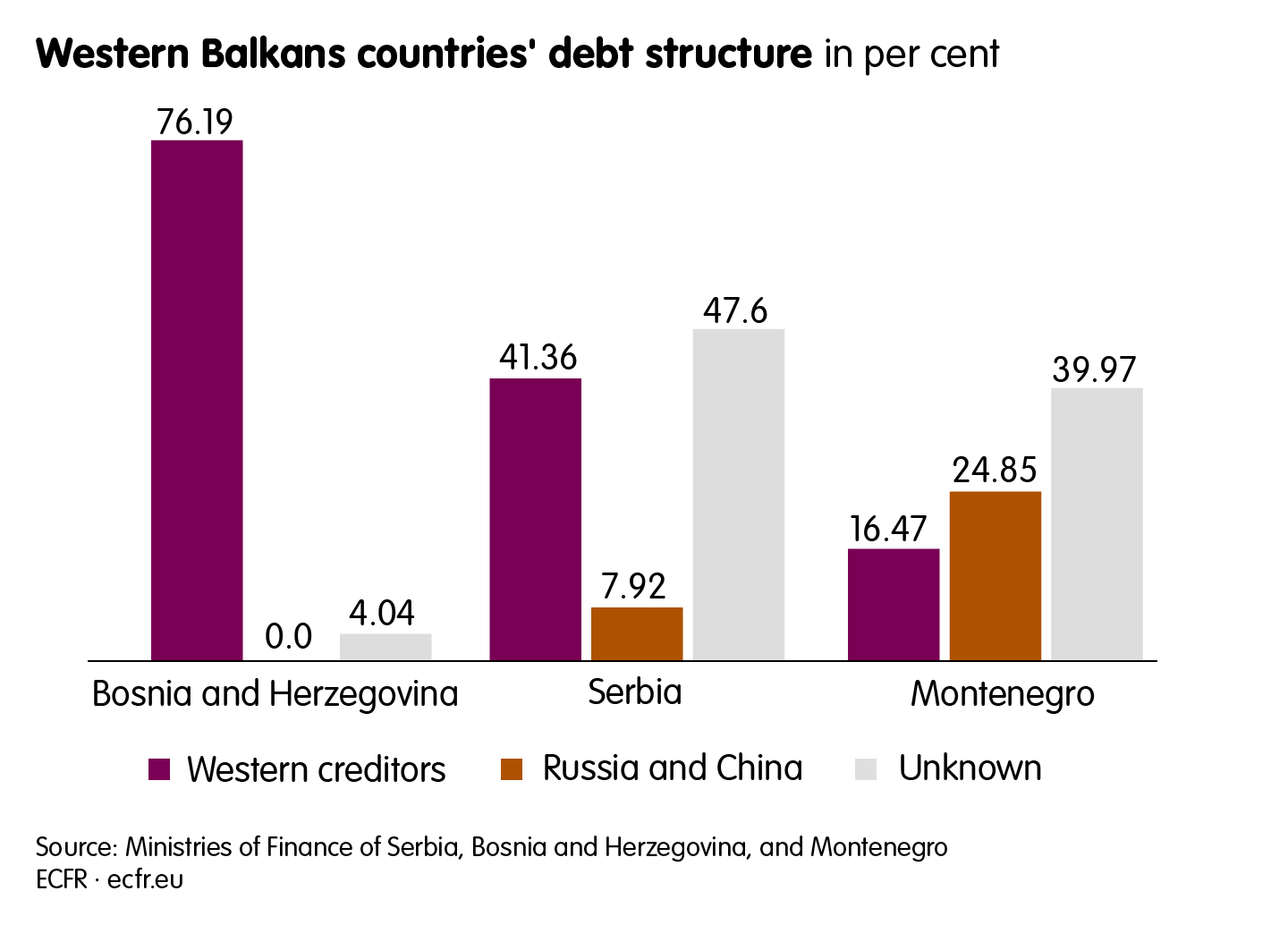 Western Balkans countries' debt structure in per cent