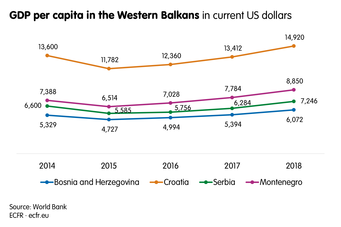 GDP per capita in the Western Balkans in current US dollars
