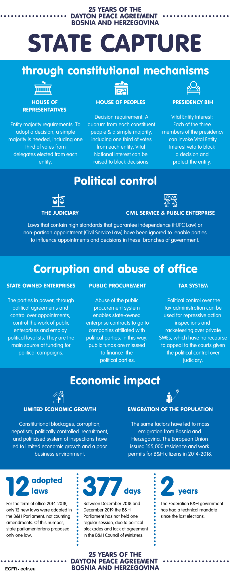Infographic on state capture in Bosnia and Herzegovina through constitutional mechanisms, political control, corruption and abuse of office