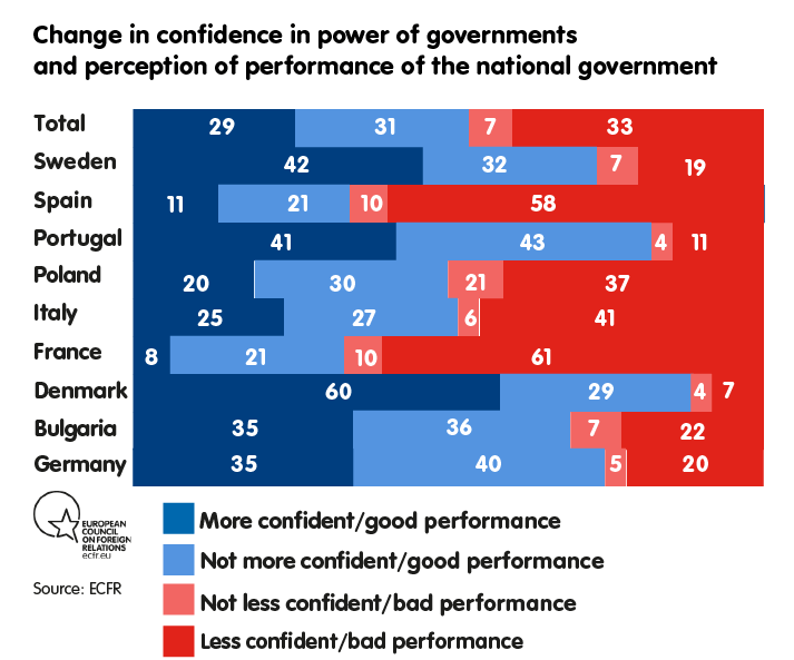 Change in confidence in power of governments and perception of performance of the national government