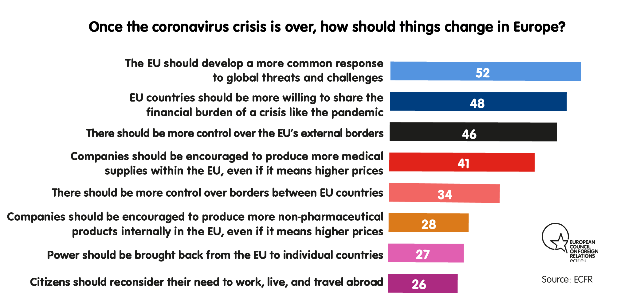 Once the coronavirus crisis is over, how should things change in Europe?