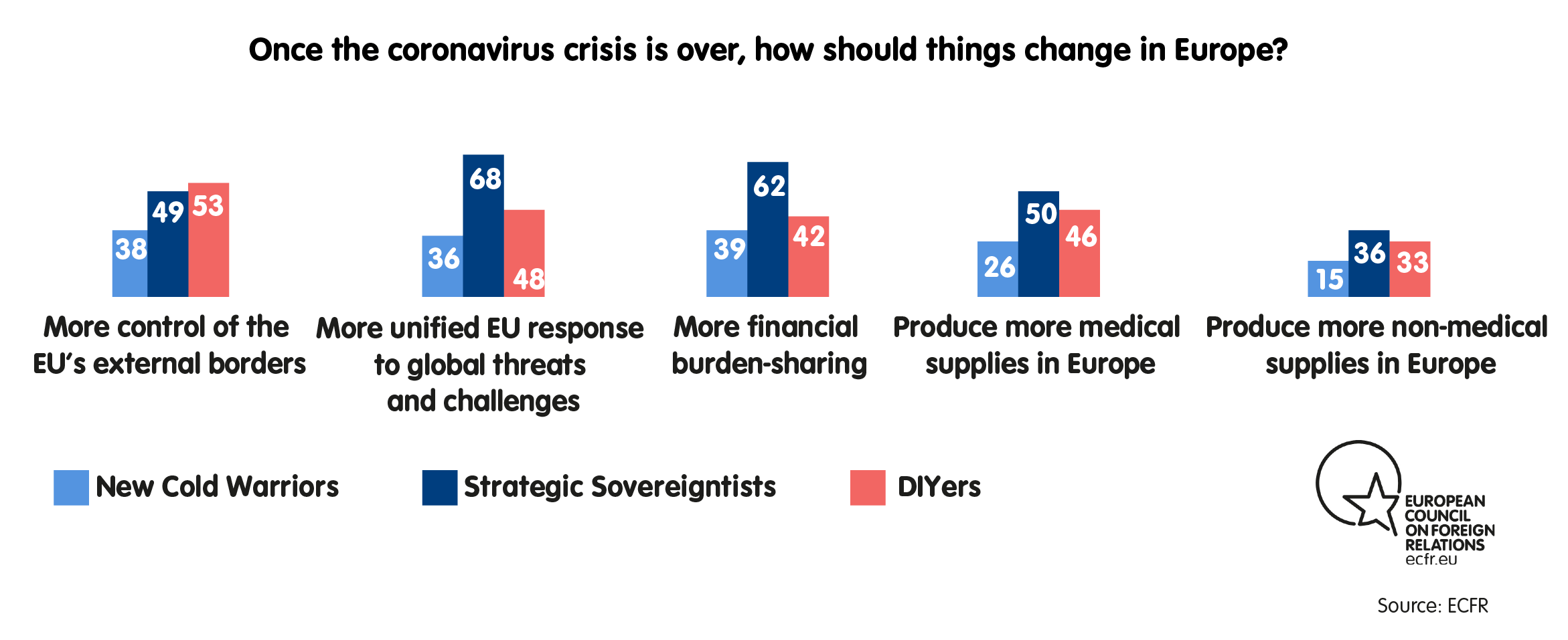 Once the coronavirus is over, how should things change in Europe?