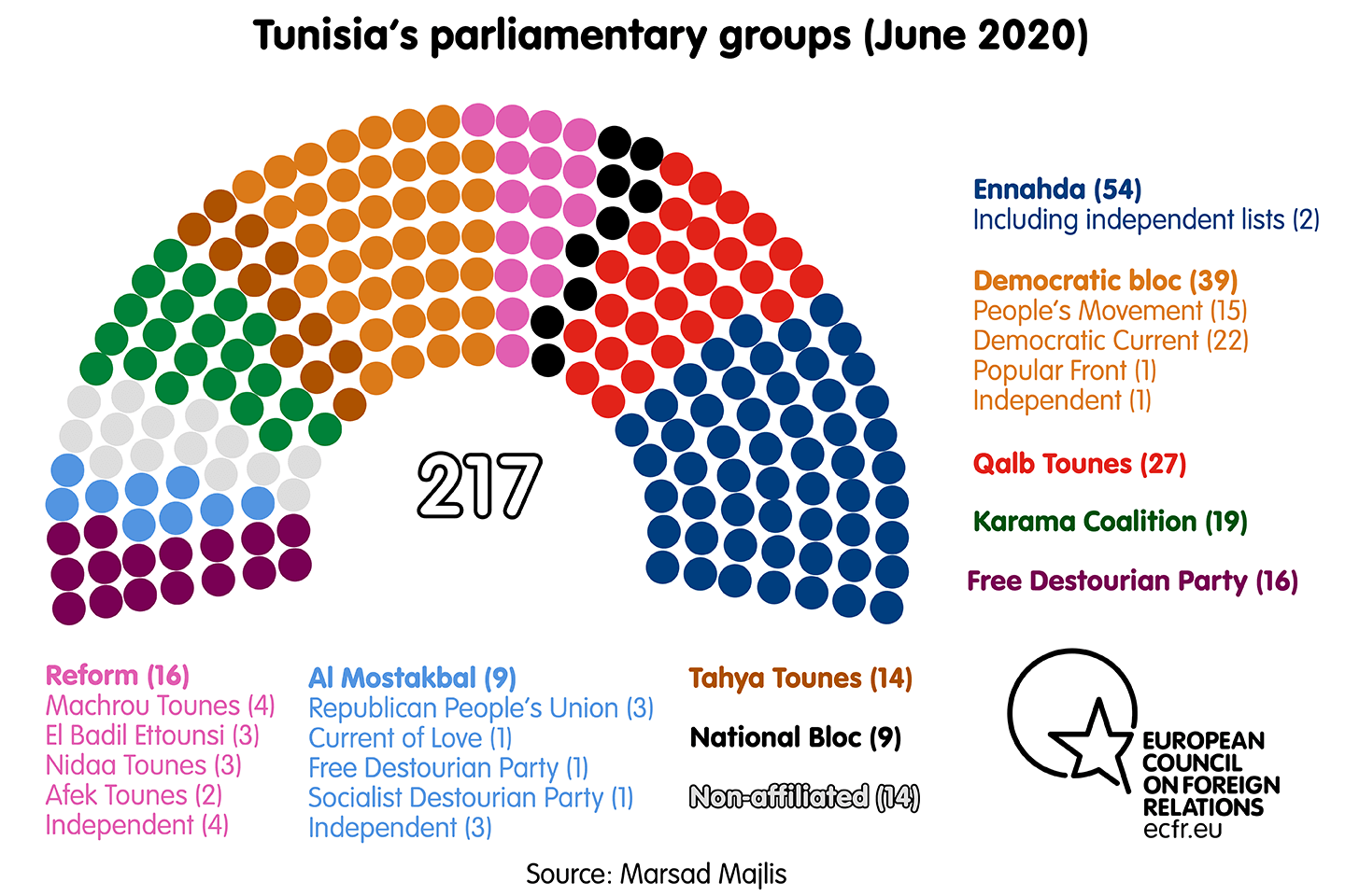 Tunisia's parliamentary groups (June 2020)