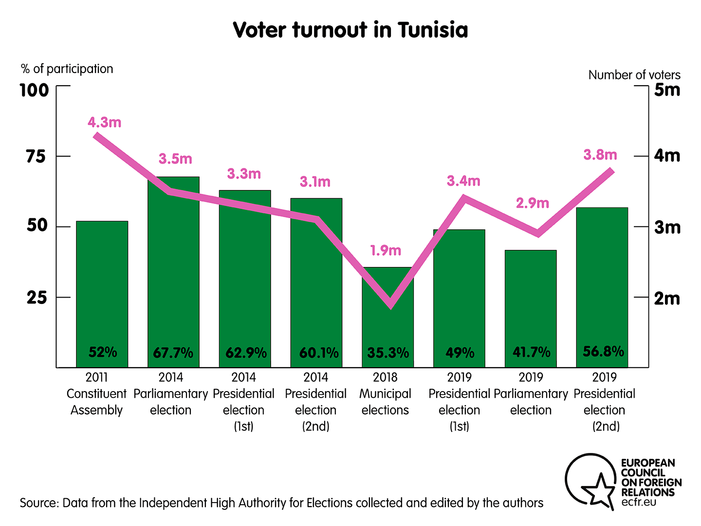 Voter turnout in Tunisia