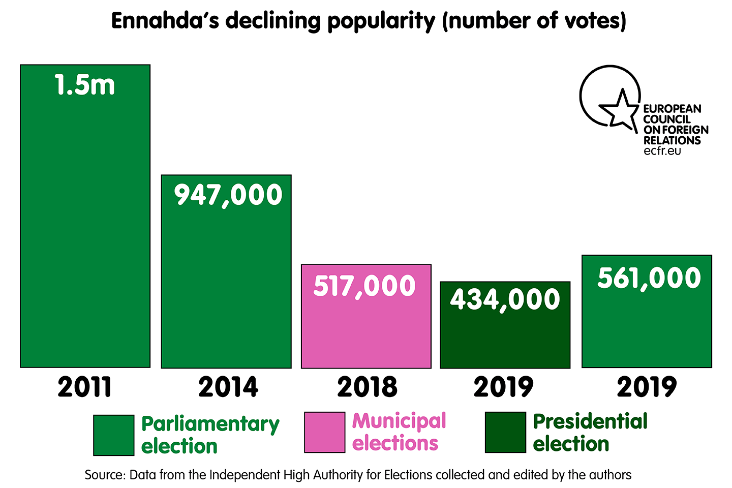 Ennahda's declining popularity (number of votes)