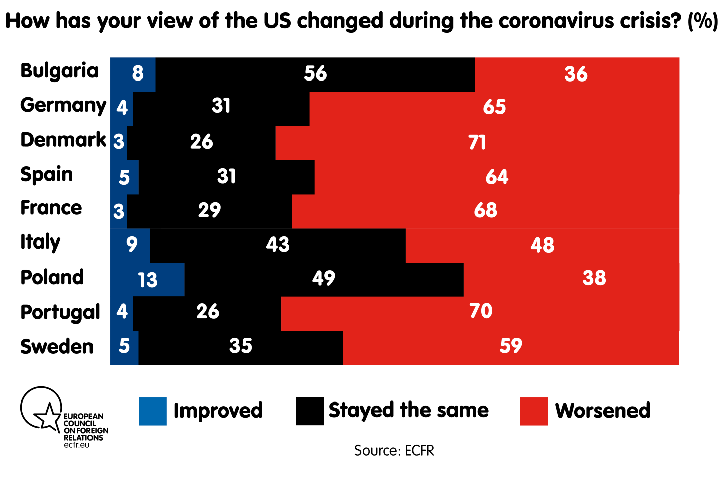 How has your view of the US changed during the coronavirus crisis?