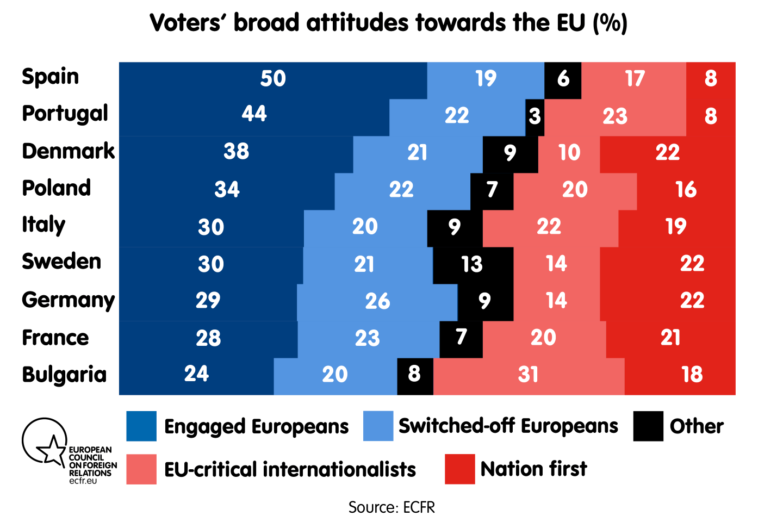 Voters' broad attitudes towards the EU
