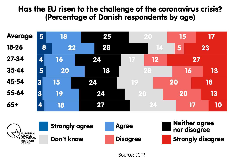 Has the EU risen to the challenge of the coronavirus crisis?