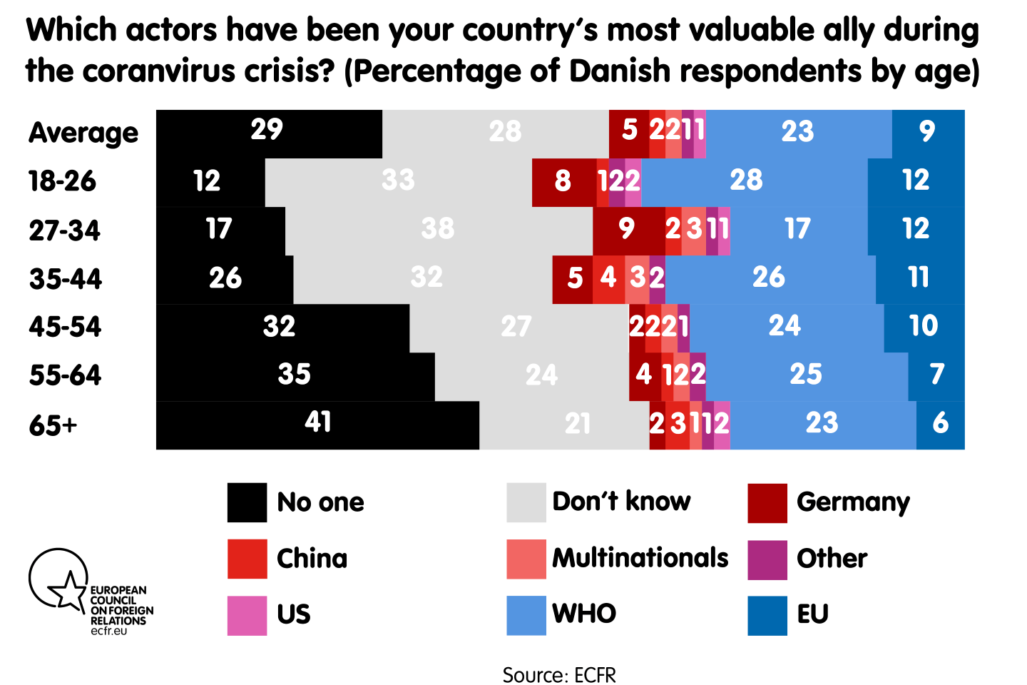 Which actors have been your country's most valuable ally during the coronavirus crisis?