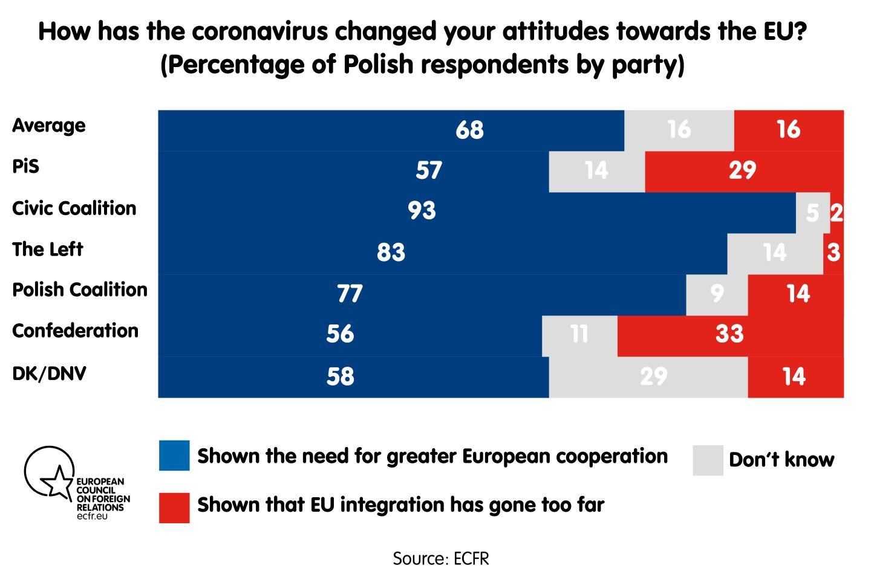 How has the coronavirus changed your attitudes towards the EU
