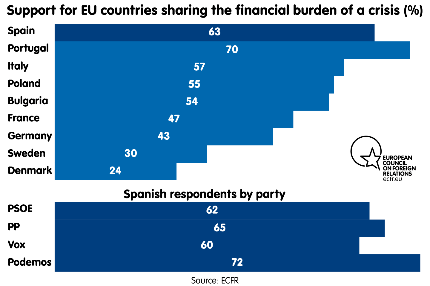 Support for EU countries sharing the financial burden of a crisis. By country and in Spain by party